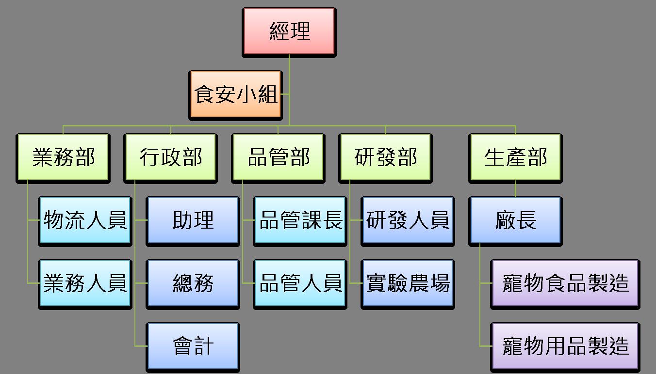 全球宠物-公司组织结构