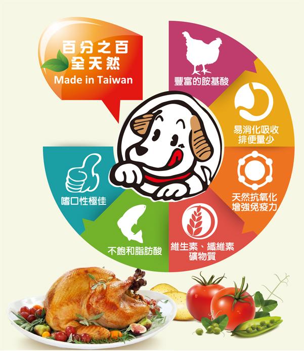 百分百全天然,完整均衡的营养狗粮,满足爱犬成长所需│全球宠物-巧多干狗粮