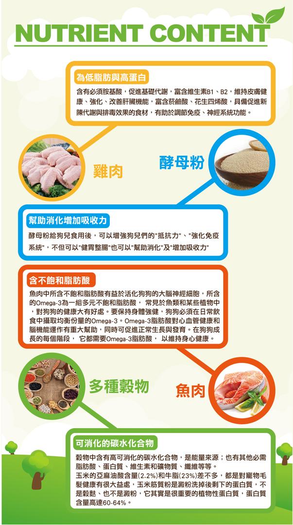 含多种丰富的维他命和矿物质,使爱犬体格强健,毛色光泽亮丽│全球宠物-巧多干狗粮